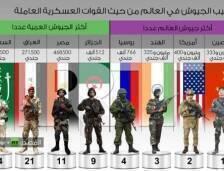 نشر موقع غلوبال فاير باور المتخصص بتقييم القوة العسكرية للدول،
